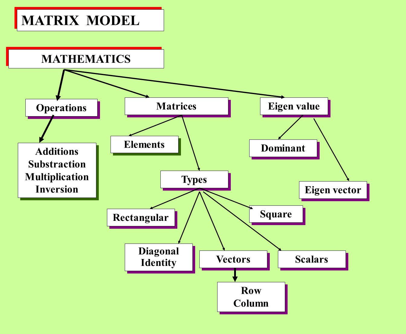MATRIX MODEL MATHEMATICS Operations Matrices Eigen value Elements