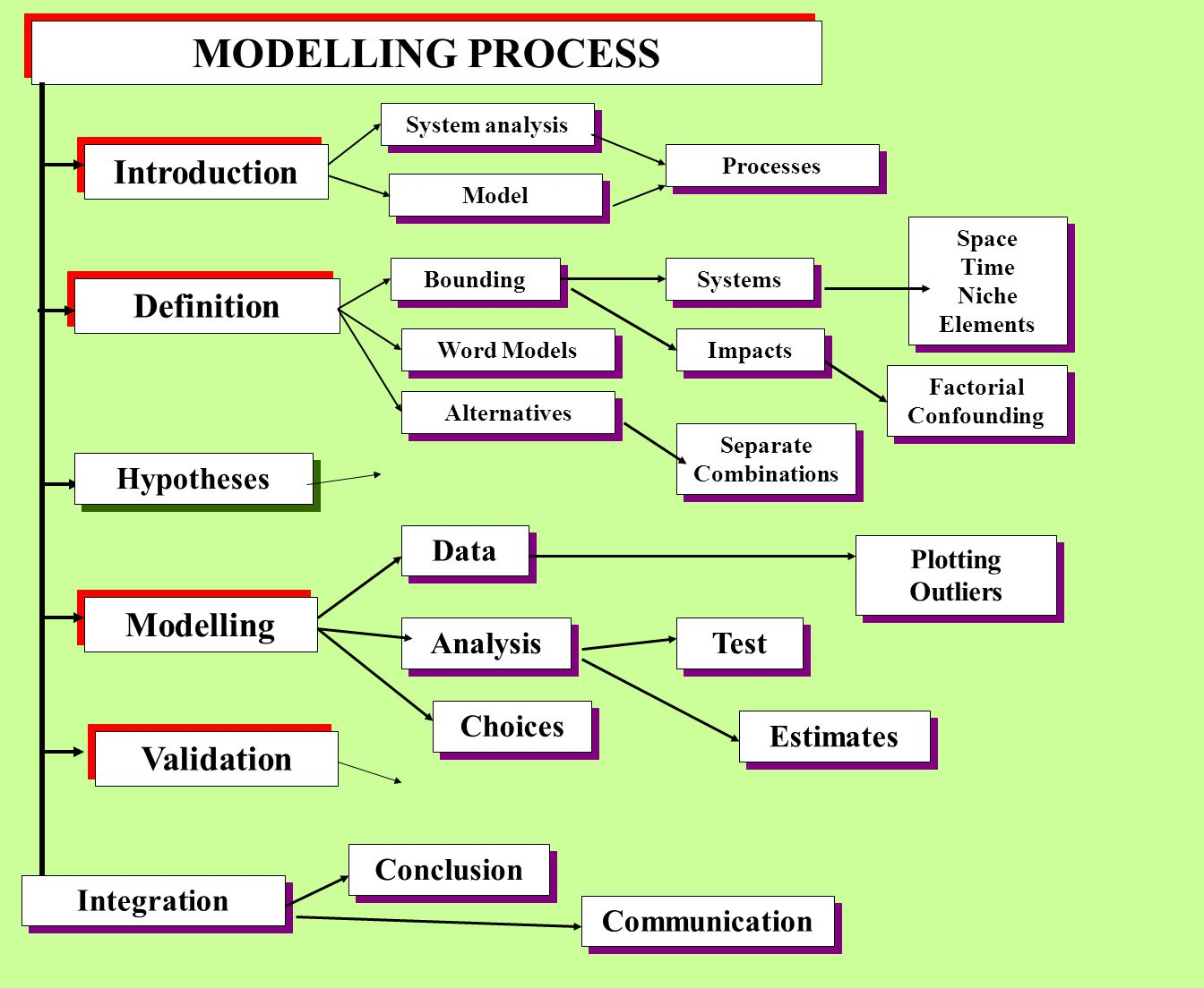 MODELLING PROCESS Introduction Definition Modelling Validation