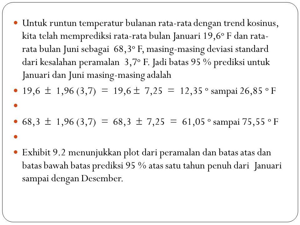 Untuk runtun temperatur bulanan rata-rata dengan trend kosinus, kita telah memprediksi rata-rata bulan Januari 19,6o F dan rata- rata bulan Juni sebagai 68,3o F, masing-masing deviasi standard dari kesalahan peramalan 3,7o F. Jadi batas 95 % prediksi untuk Januari dan Juni masing-masing adalah