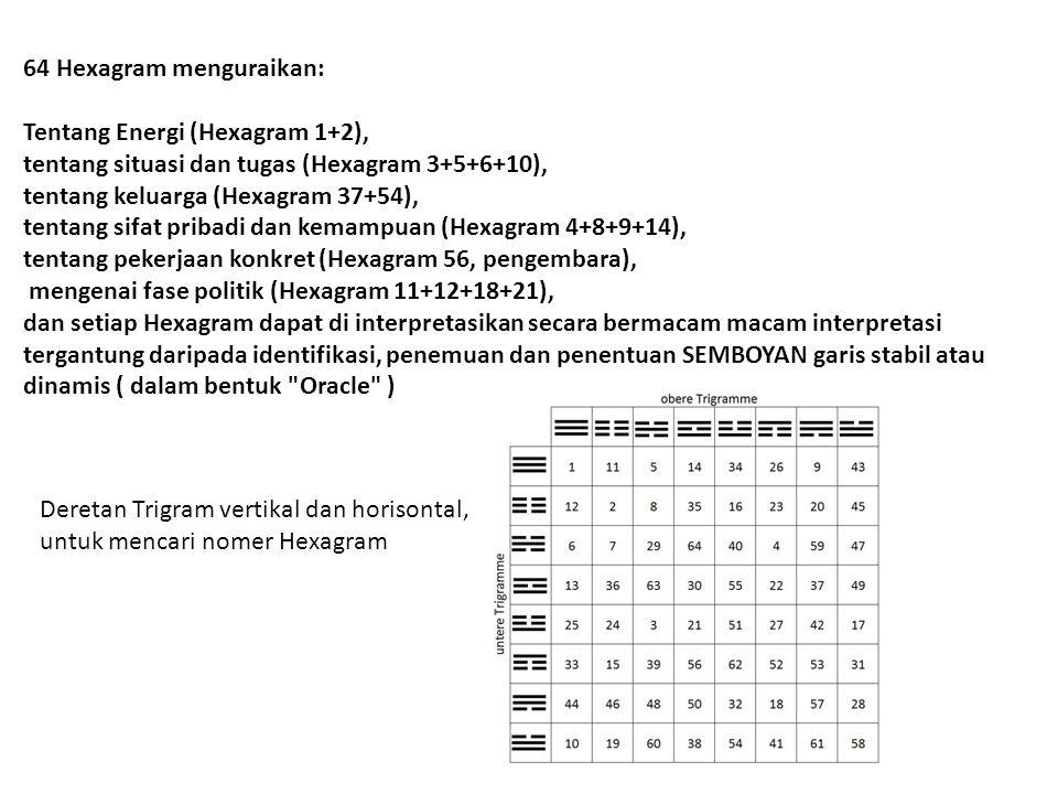 64 Hexagram menguraikan: