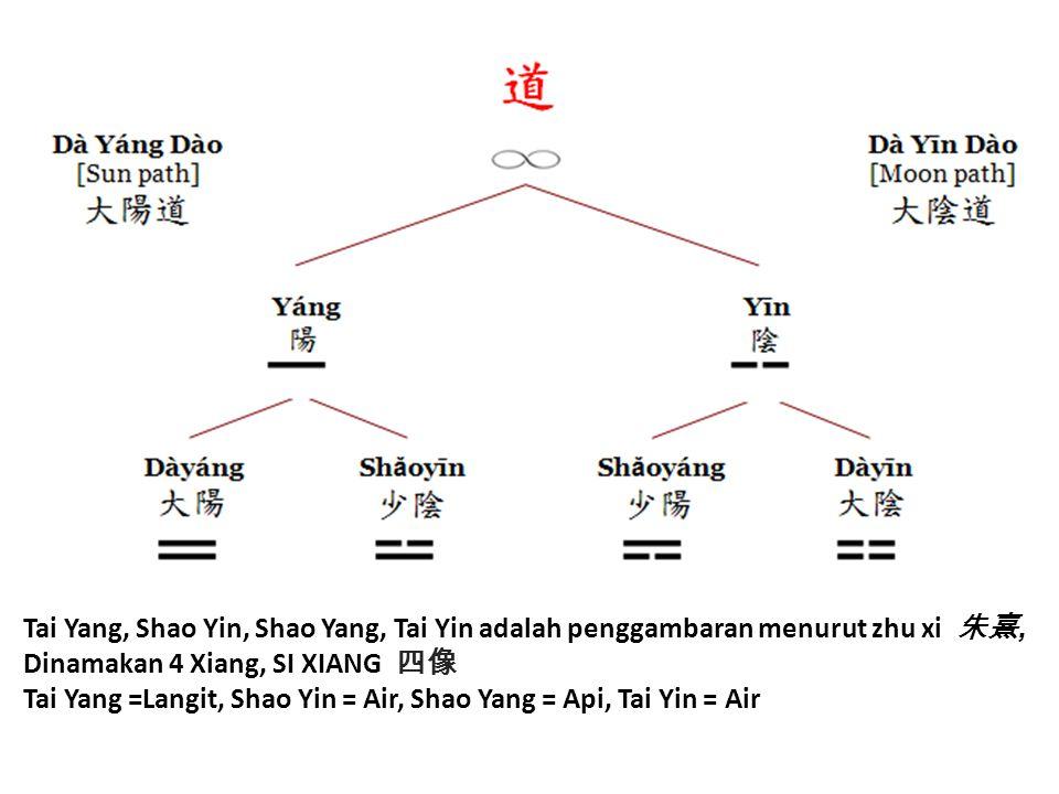 Tai Yang, Shao Yin, Shao Yang, Tai Yin adalah penggambaran menurut zhu xi 朱熹,