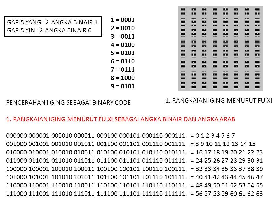 1 = 0001 2 = 0010. 3 = 0011. 4 = 0100. 5 = 0101. 6 = 0110. 7 = 0111. 8 = 1000. 9 = 0101. PENCERAHAN I GING SEBAGAI BINARY CODE.