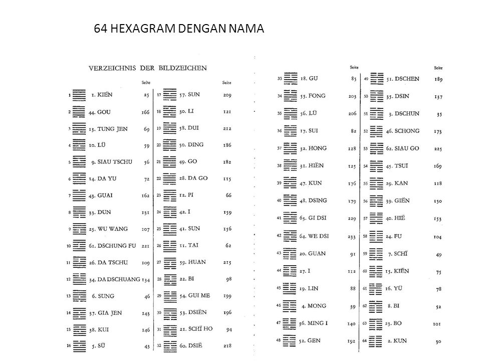 64 HEXAGRAM DENGAN NAMA