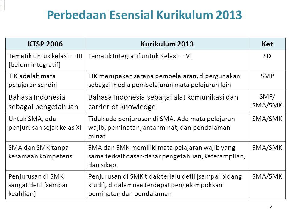 Perbedaan Esensial Kurikulum 2013