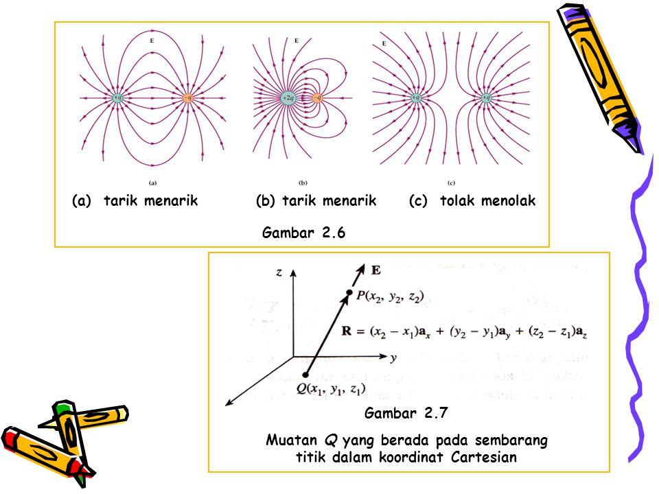 Muatan Q yang berada pada sembarang titik dalam koordinat Cartesian