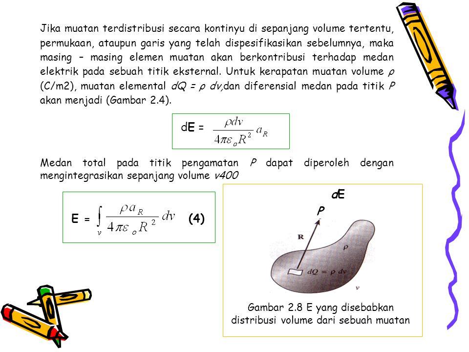 Gambar 2.8 E yang disebabkan distribusi volume dari sebuah muatan