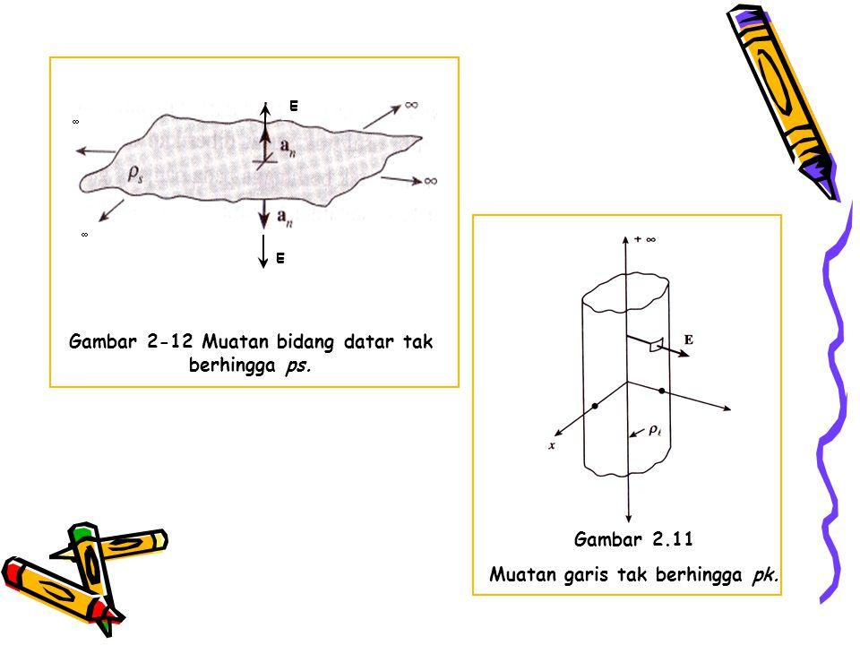 Gambar 2-12 Muatan bidang datar tak berhingga ps.