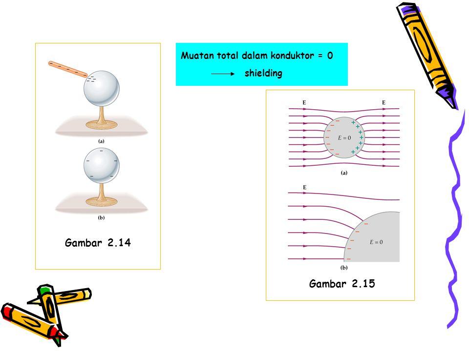 Gambar 2.14 Muatan total dalam konduktor = 0 shielding Gambar 2.15