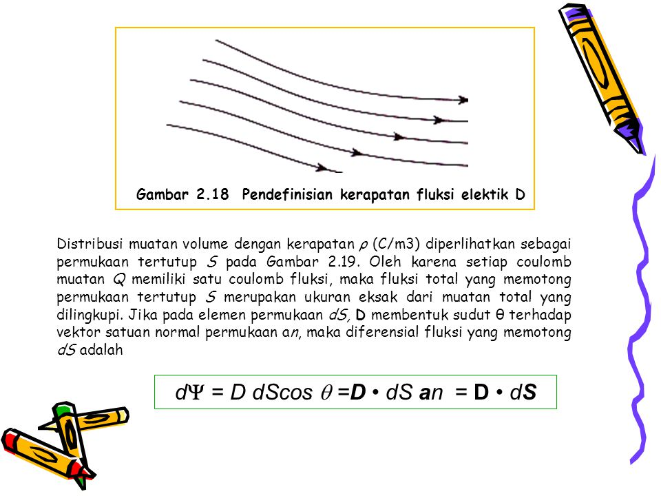 Gambar 2.18 Pendefinisian kerapatan fluksi elektik D