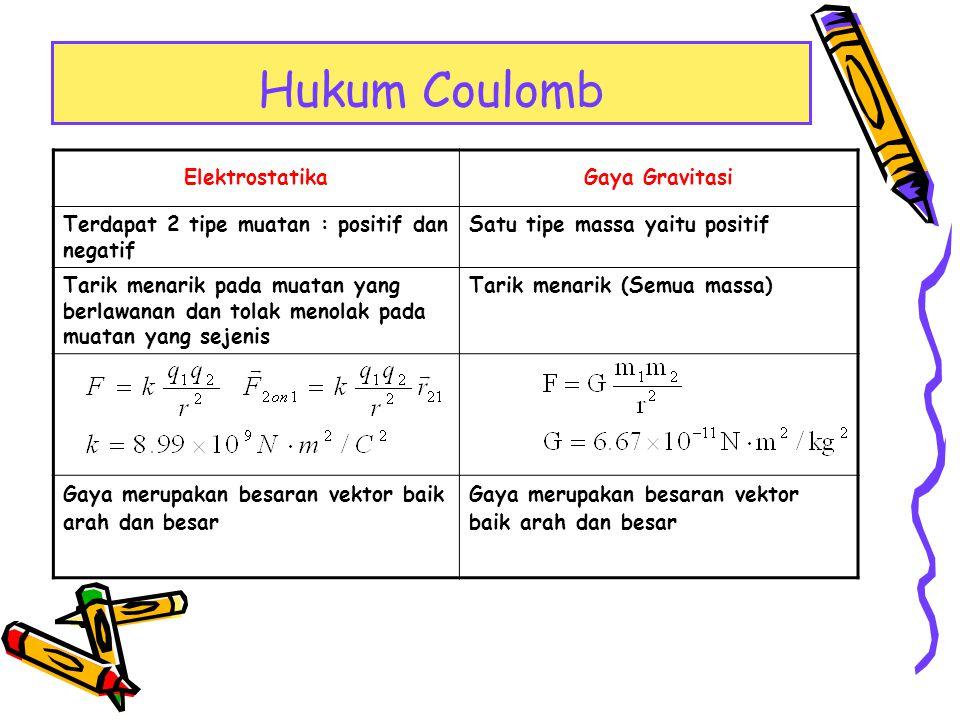 Hukum Coulomb Elektrostatika Gaya Gravitasi