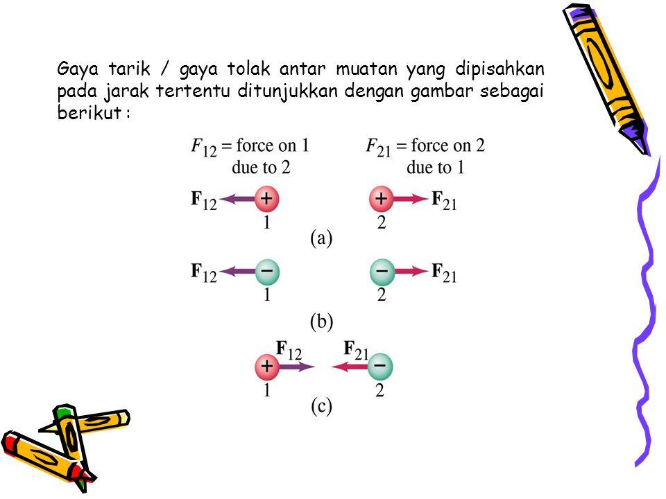 Gaya tarik / gaya tolak antar muatan yang dipisahkan pada jarak tertentu ditunjukkan dengan gambar sebagai berikut :