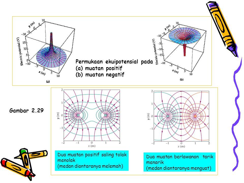 Permukaan ekuipotensial pada (a) muatan positif (b) muatan negatif