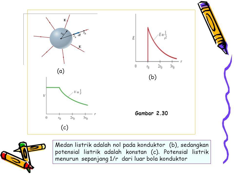 (a) (b) Gambar 2.30. (c)