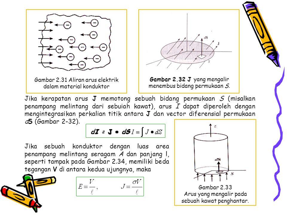 Gambar 2.31 Aliran arus elektrik dalam material konduktor