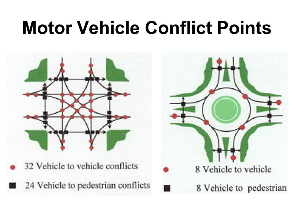 Motor Vehicle Conflict Points