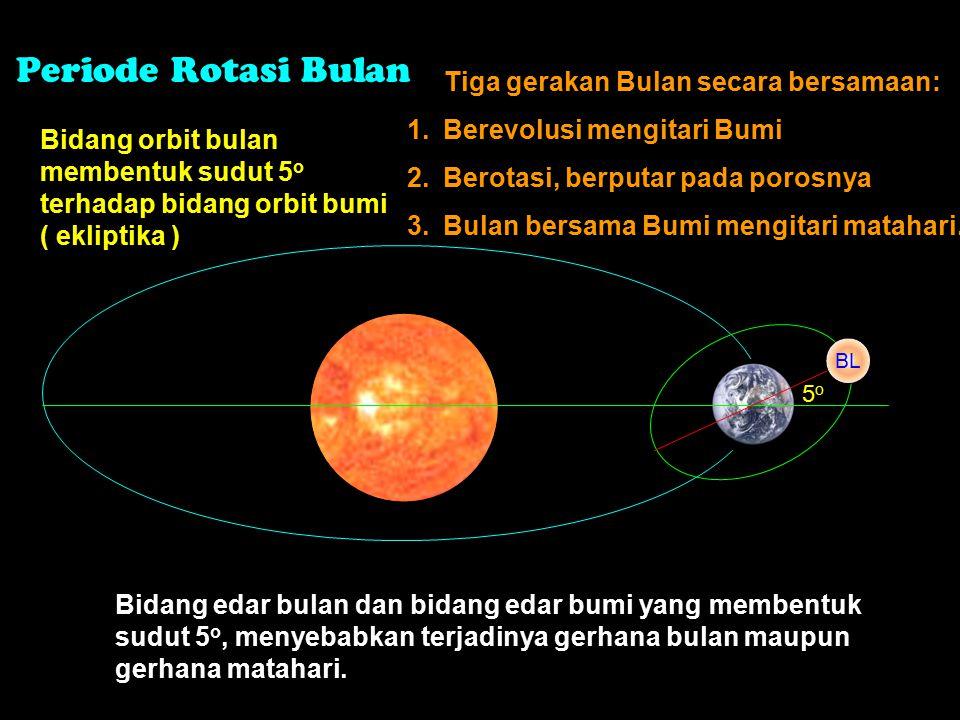 Periode Rotasi Bulan Tiga gerakan Bulan secara bersamaan: