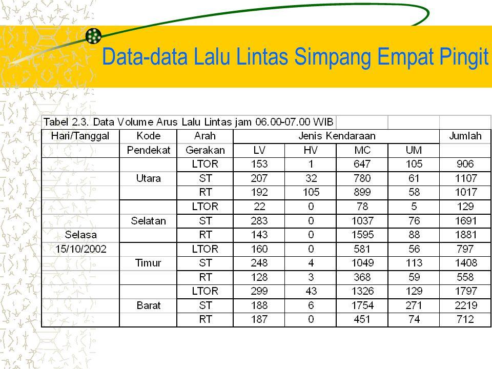 Data-data Lalu Lintas Simpang Empat Pingit