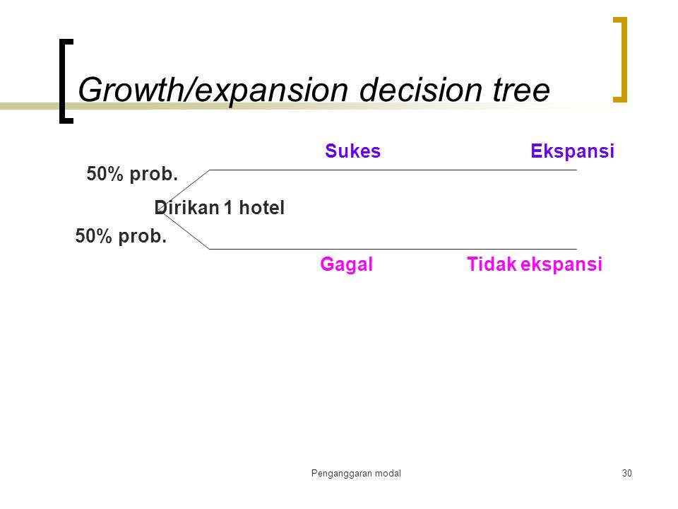 Growth/expansion decision tree