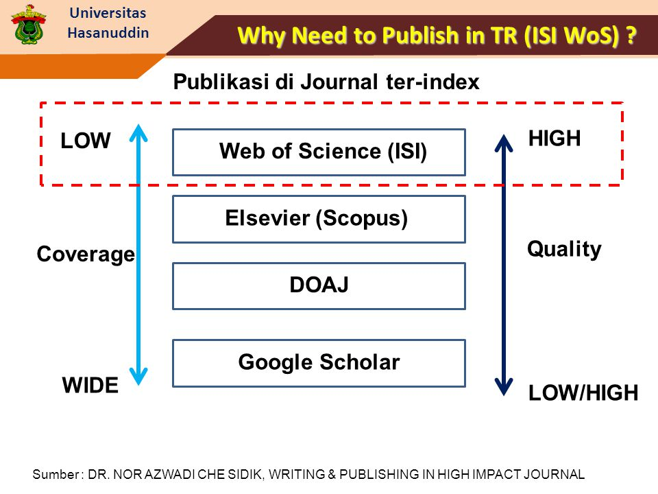 Why Need to Publish in TR (ISI WoS) Publikasi di Journal ter-index
