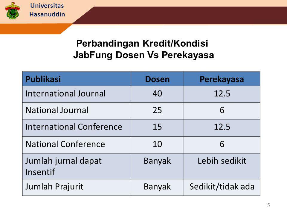 Perbandingan Kredit/Kondisi JabFung Dosen Vs Perekayasa