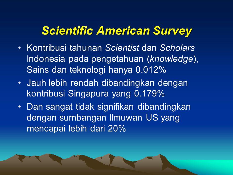 Scientific American Survey