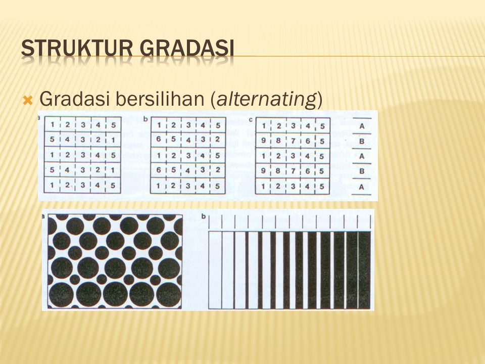 Struktur gradasi Gradasi bersilihan (alternating)