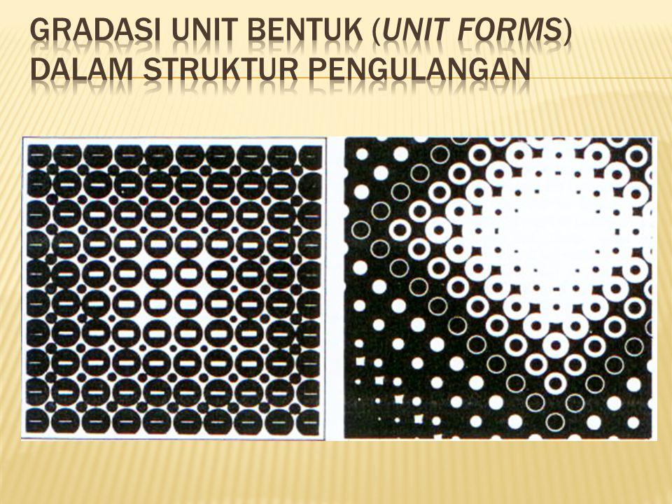 Gradasi unit bentuk (unit forms) dalam struktur pengulangan