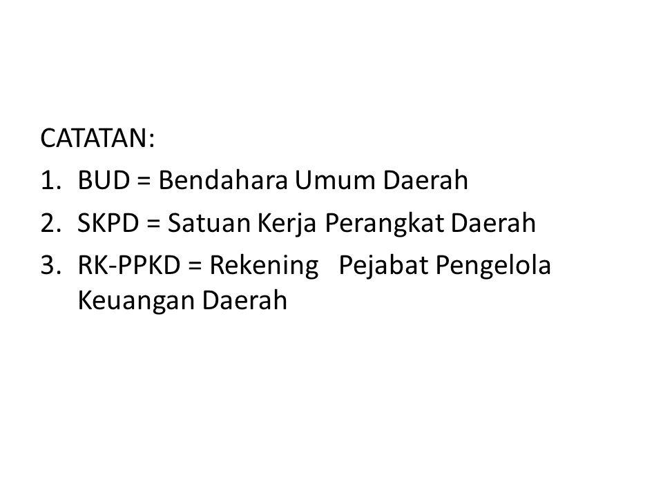 CATATAN: BUD = Bendahara Umum Daerah. SKPD = Satuan Kerja Perangkat Daerah.
