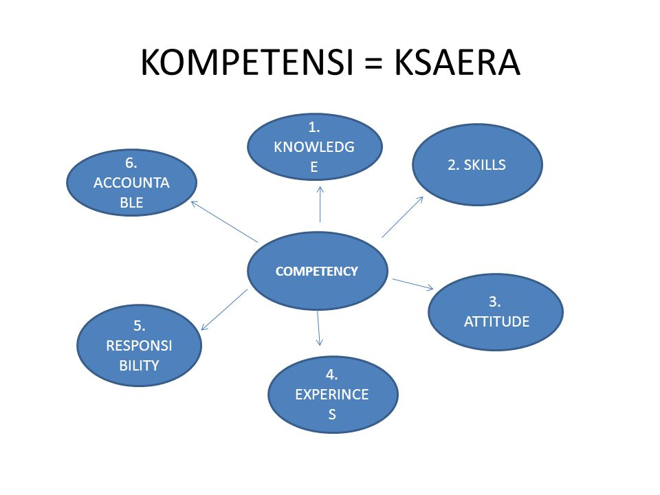 KOMPETENSI = KSAERA 1. KNOWLEDGE 2. SKILLS 6. ACCOUNTABLE 3. ATTITUDE