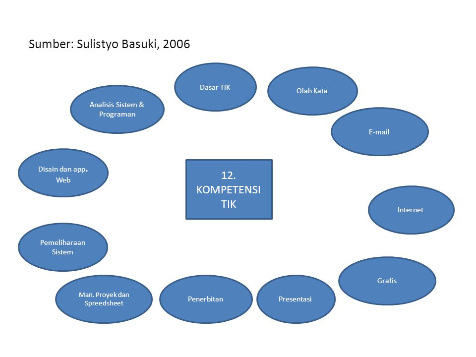 Sumber: Sulistyo Basuki, 2006
