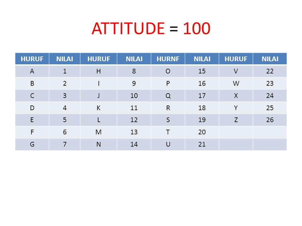 ATTITUDE = 100 HURUF NILAI HURNF A 1 H 8 O 15 V 22 B 2 I 9 P 16 W 23 C