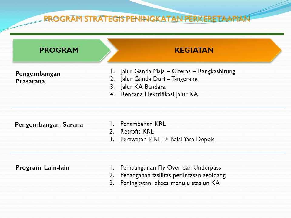 PROGRAM STRATEGIS PENINGKATAN PERKERETAAPIAN