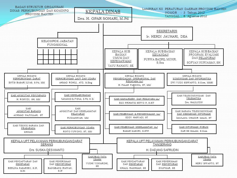 KEPALA DINAS 8 Drs. H. OPAR SOHARI, M.Pd SEKRETARIS