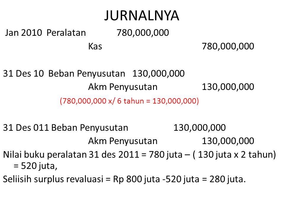 JURNALNYA Jan 2010 Peralatan 780,000,000 Kas 780,000,000