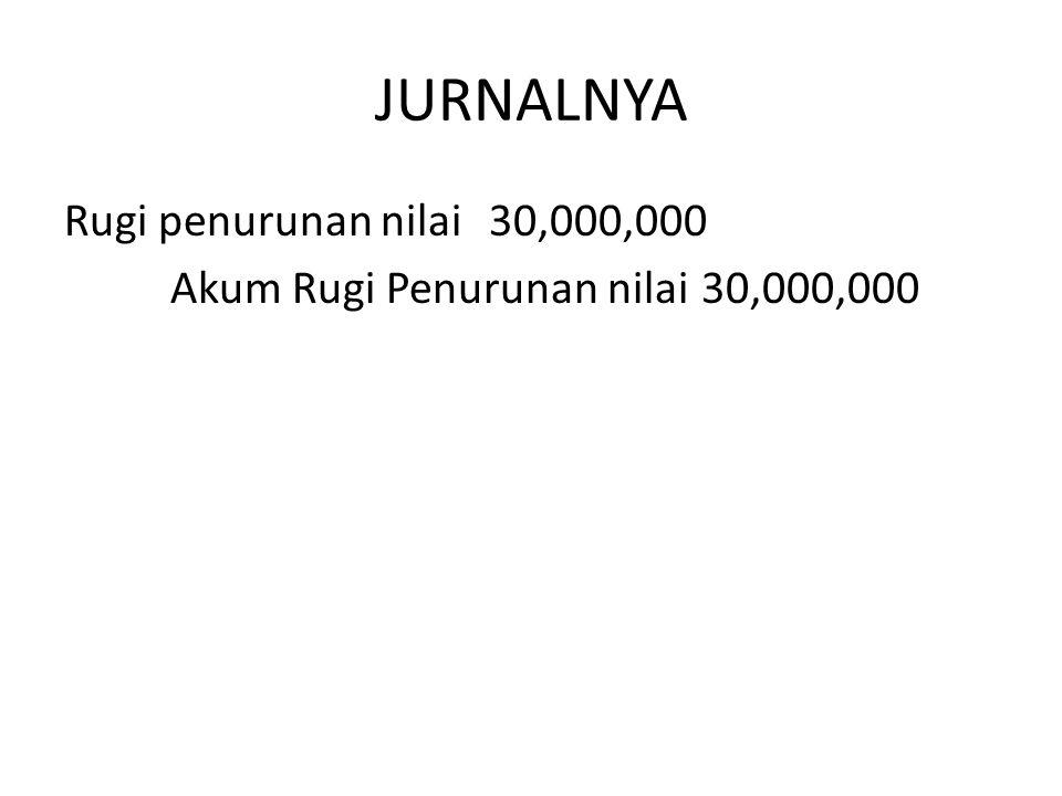 JURNALNYA Rugi penurunan nilai 30,000,000 Akum Rugi Penurunan nilai 30,000,000