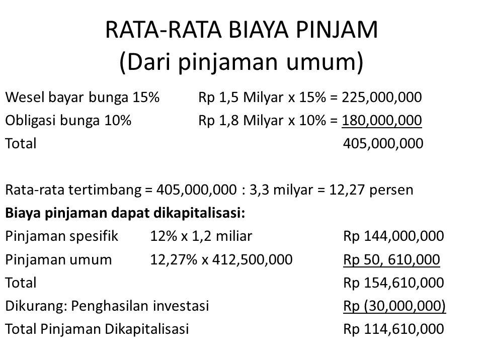 RATA-RATA BIAYA PINJAM (Dari pinjaman umum)