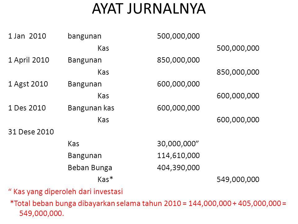 AYAT JURNALNYA 1 Jan 2010 bangunan 500,000,000 Kas 500,000,000