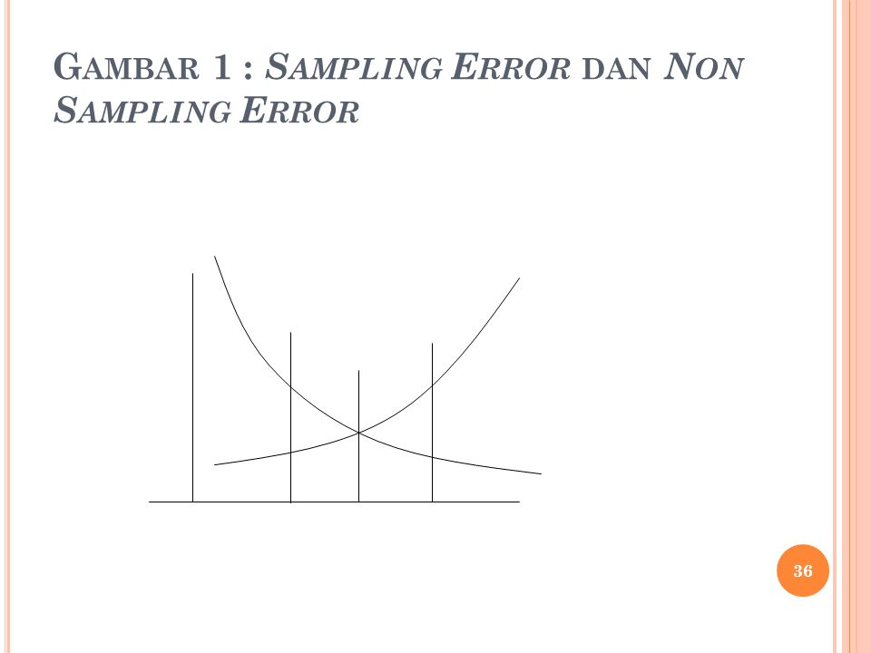 Gambar 1 : Sampling Error dan Non Sampling Error