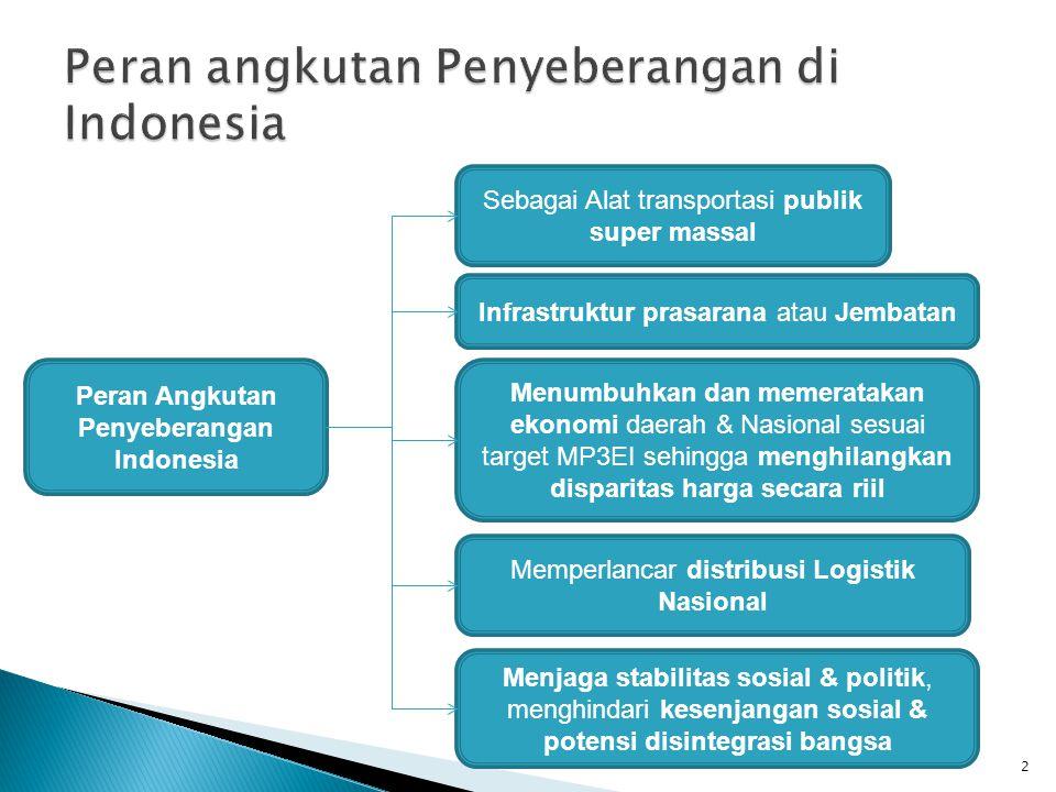 Peran angkutan Penyeberangan di Indonesia