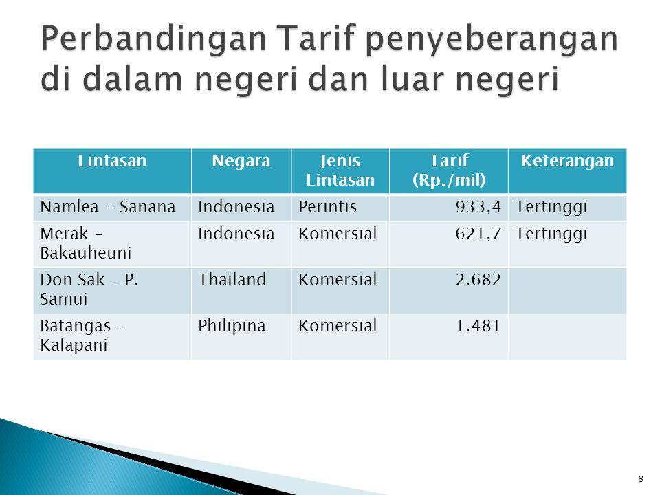 Perbandingan Tarif penyeberangan di dalam negeri dan luar negeri
