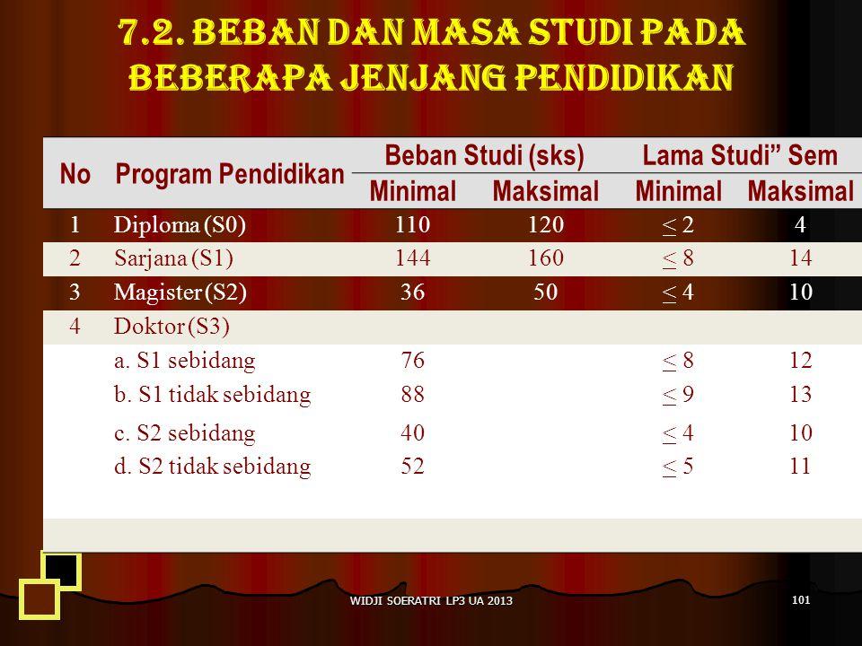 7.2. Beban dan masa studi pada beberapa jenjang pendidikan