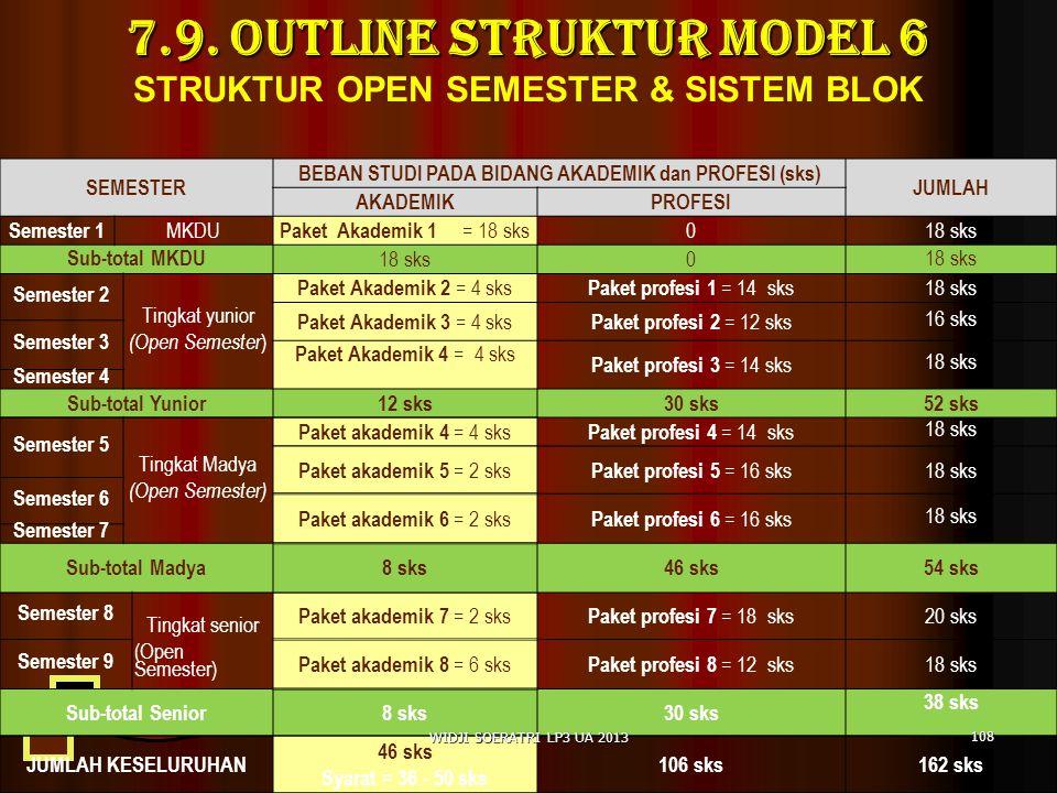 7.9. OUTLINE Struktur Model 6 STRUKTUR OPEN SEMESTER & SISTEM BLOK