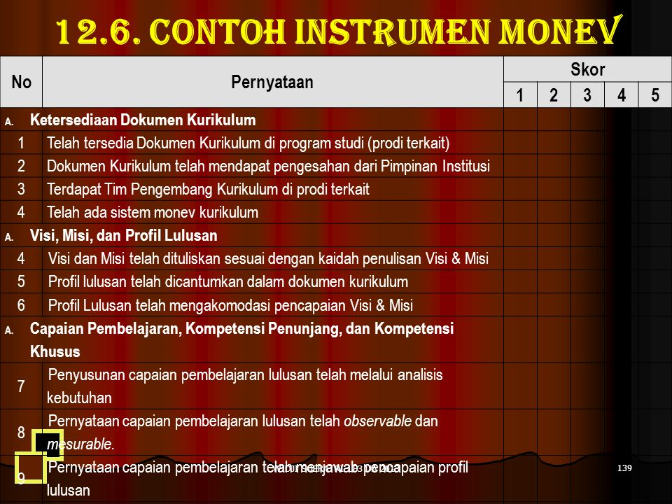 12.6. Contoh instrumen monev