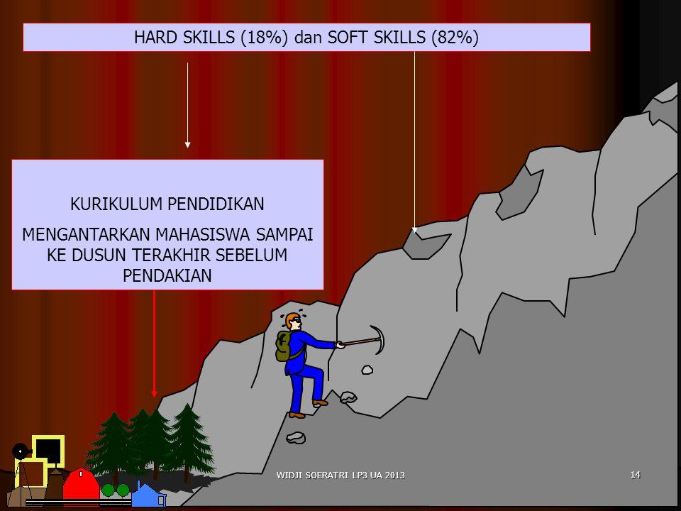 HARD SKILLS (18%) dan SOFT SKILLS (82%)