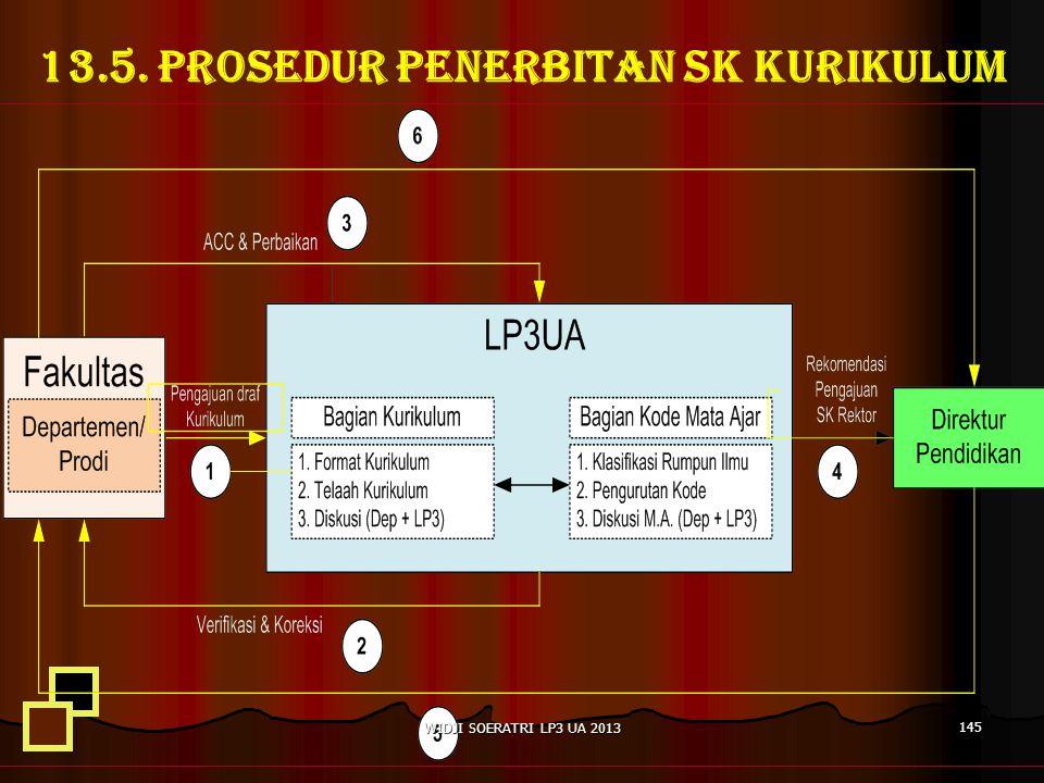 13.5. PROSEDUR PENERBITAN SK KURIKULUM