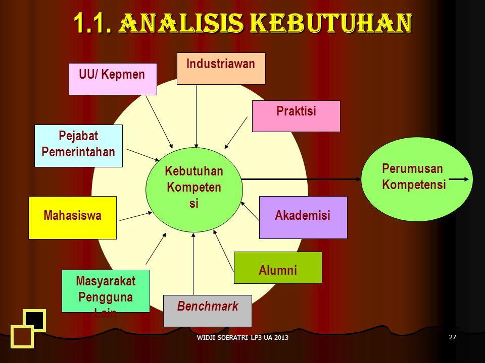 1.1. ANALISIS KEBUTUHAN Praktisi UU/ Kepmen Alumni