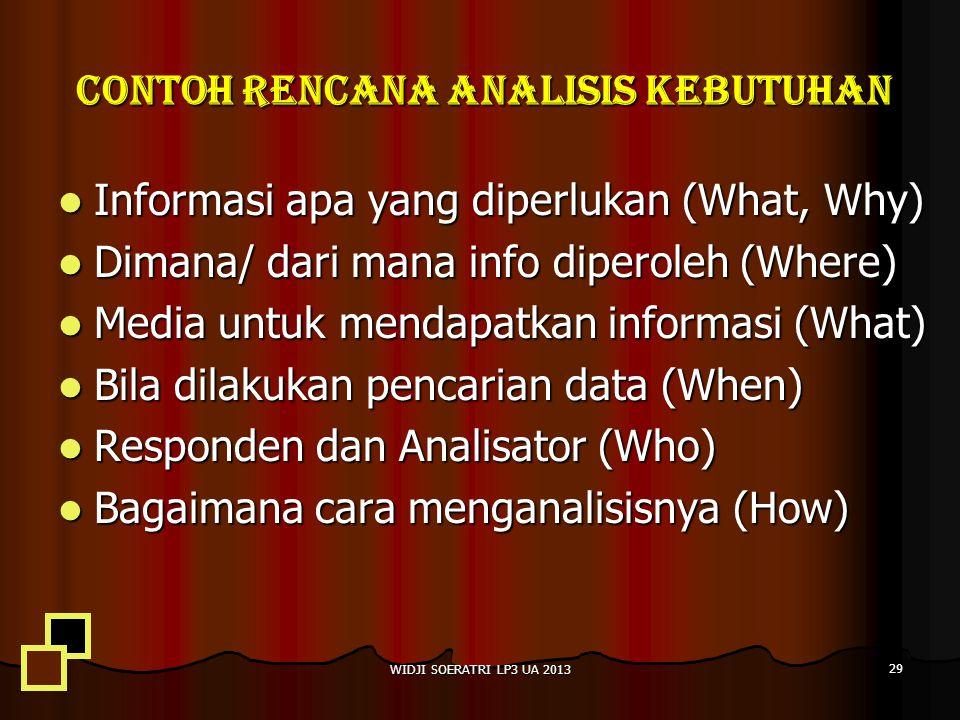 Contoh rencana analisis kebutuhan