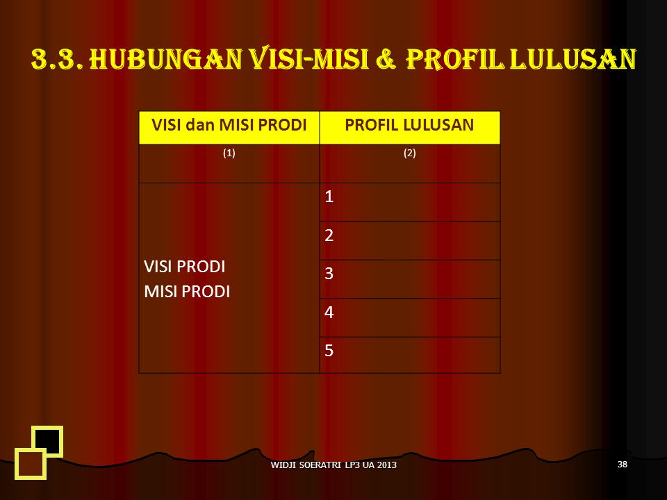 3.3. HUBUNGAN VISI-MISI & PROFIL LULUSAN