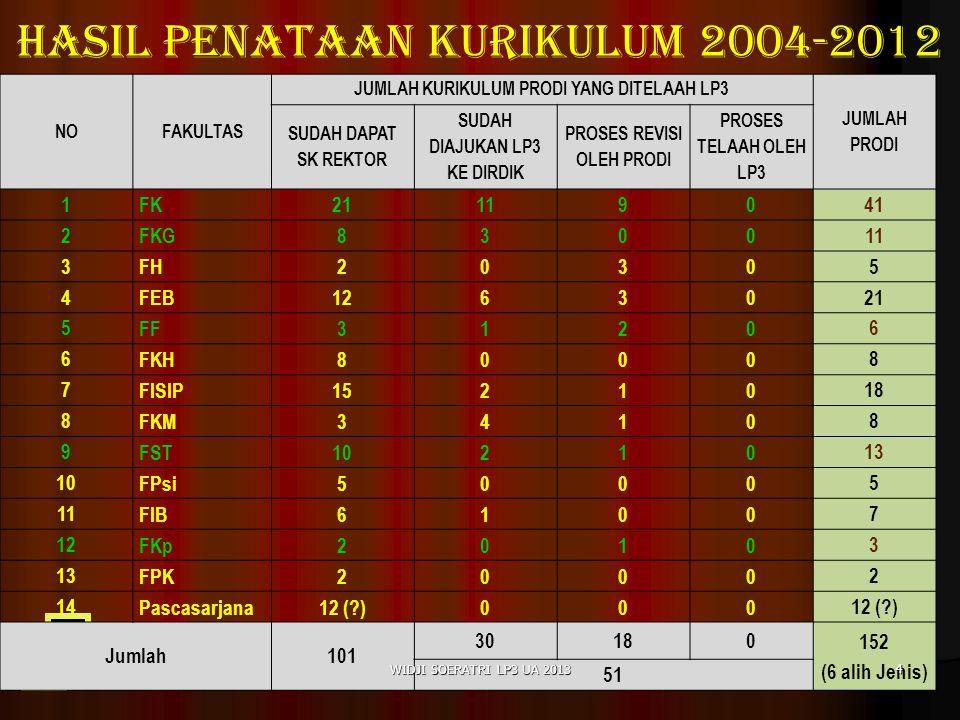 Hasil penataan kurikulum 2004-2012