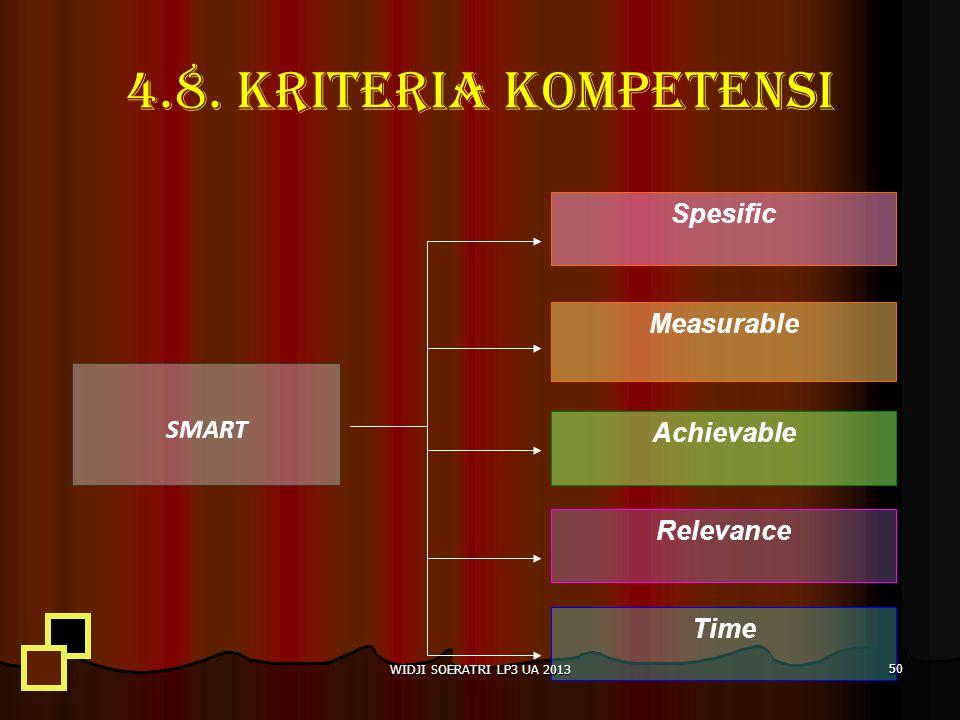 4.8. KRITERIA KOMPETENSI Spesific Measurable SMART Achievable